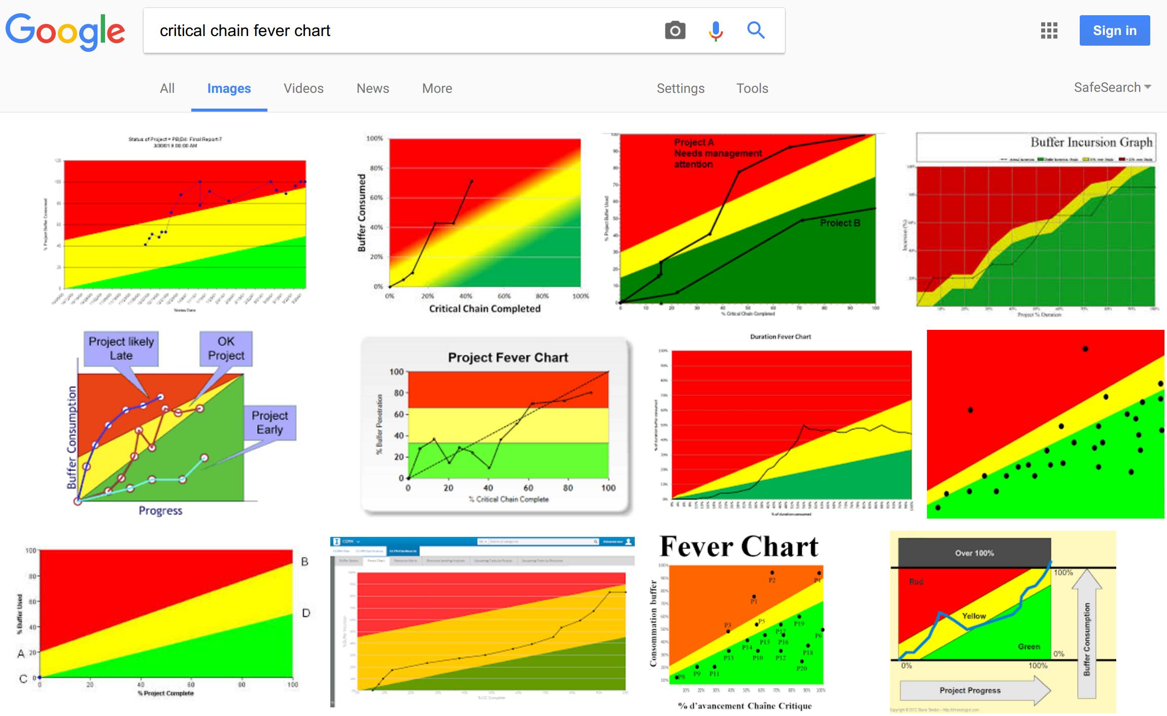 The fever chart Custom paper Help